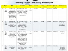 Congratulations for newly secured Consultancy Works Report