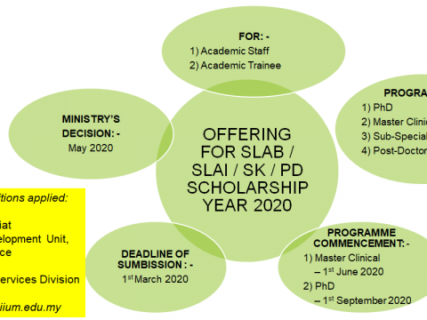 OFFERING FOR SLAB/SLAI SKPDSCHOLARSHIP 2020
